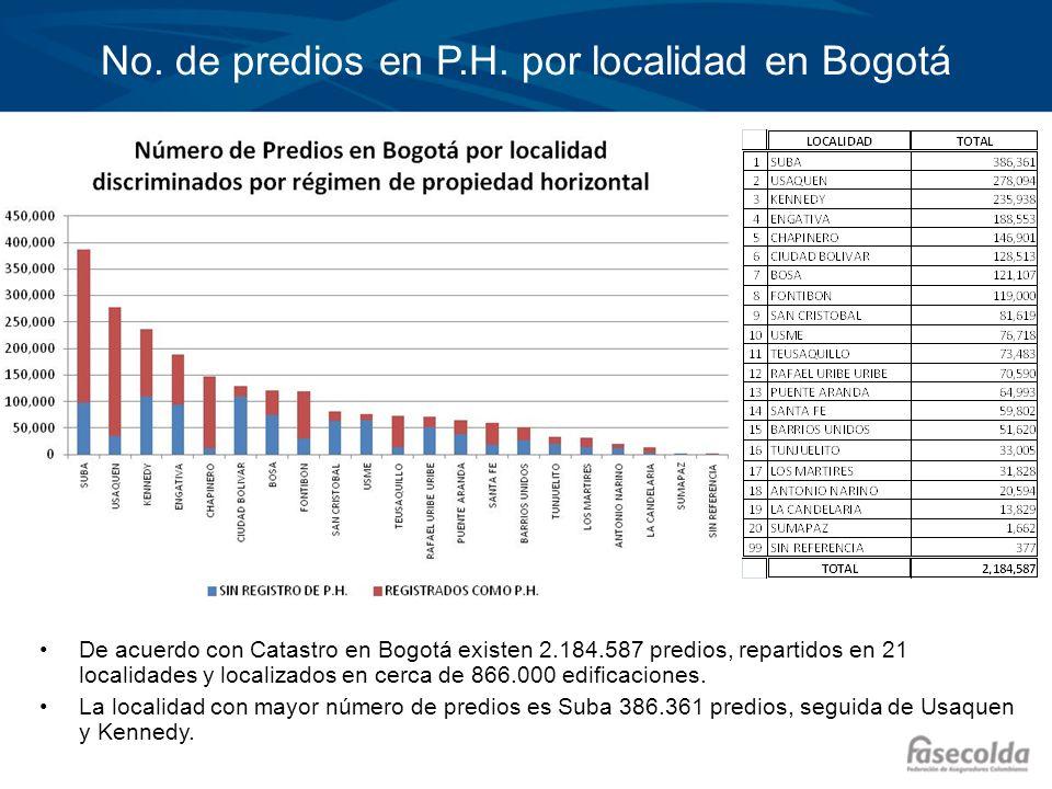 No. de predios en P.H. por localidad en Bogotá De acuerdo con Catastro en Bogotá existen 2.184.587 predios, repartidos en 21 localidades y localizados