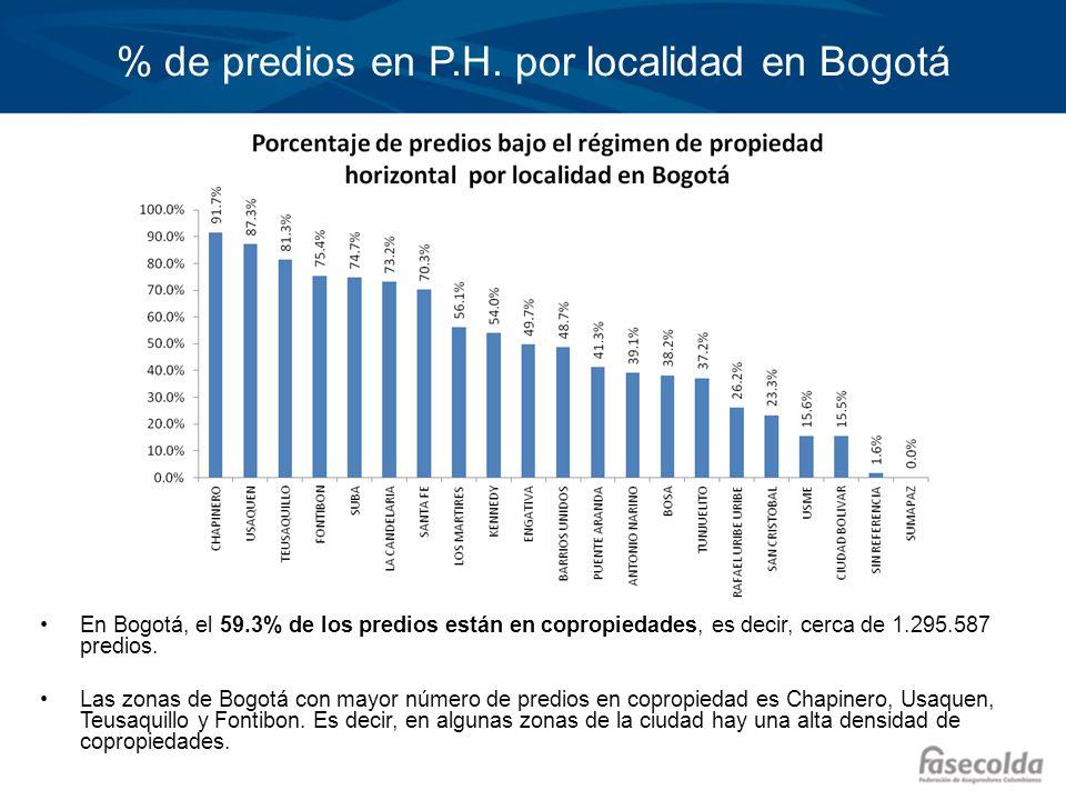 % de predios en P.H. por localidad en Bogotá En Bogotá, el 59.3% de los predios están en copropiedades, es decir, cerca de 1.295.587 predios. Las zona