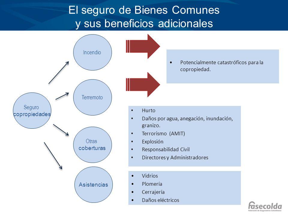 Situación de los seguros contra desastres naturales en Colombia.