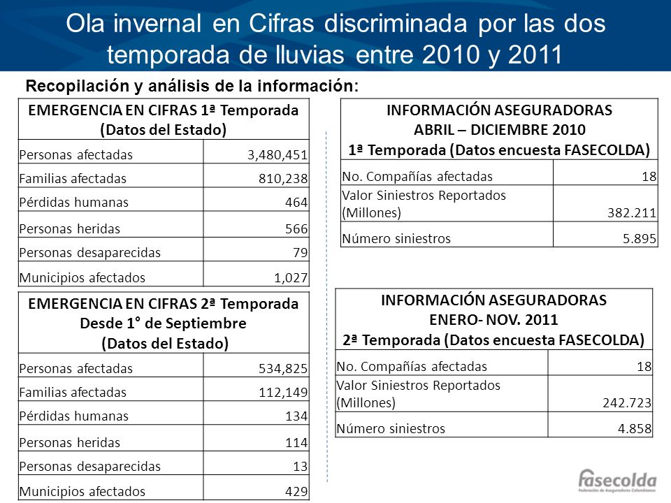 Ola invernal en Cifras discriminada por las dos temporada de lluvias entre 2010 y 2011 Recopilación y análisis de la información: EMERGENCIA EN CIFRAS