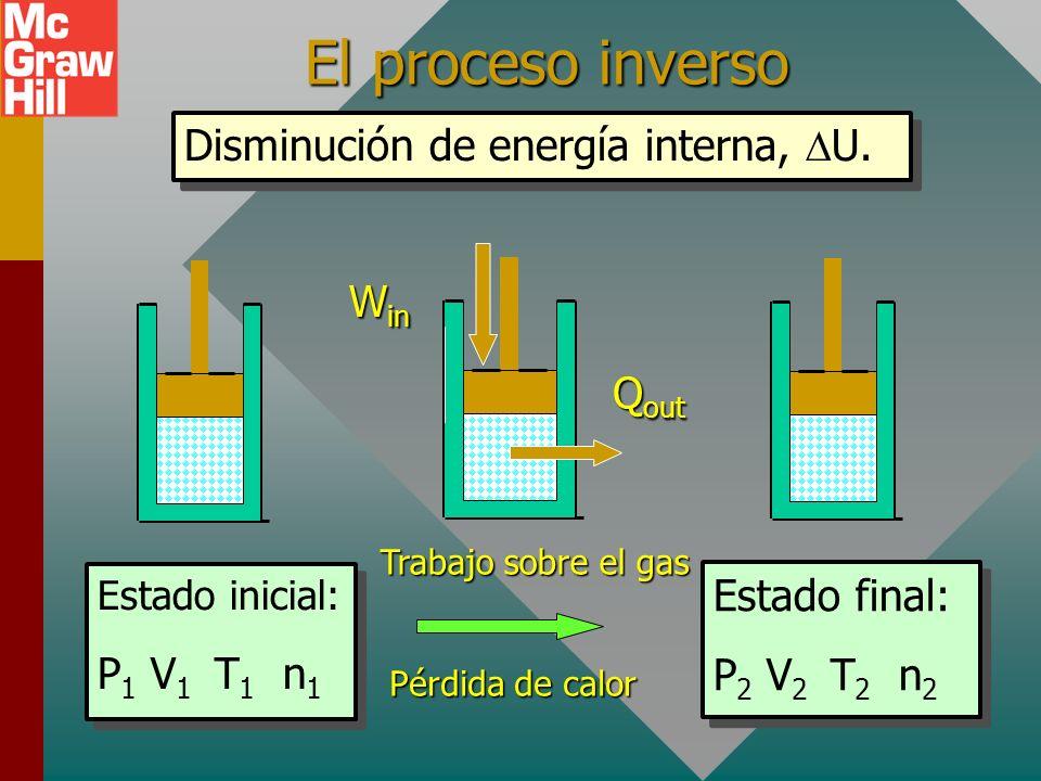 PROCESO TERMODINÁMICO Aumento en energía interna, U. Estado inicial: P 1 V 1 T 1 n 1 Estado final: P 2 V 2 T 2 n 2 Entrada de calor Q in W out Trabajo