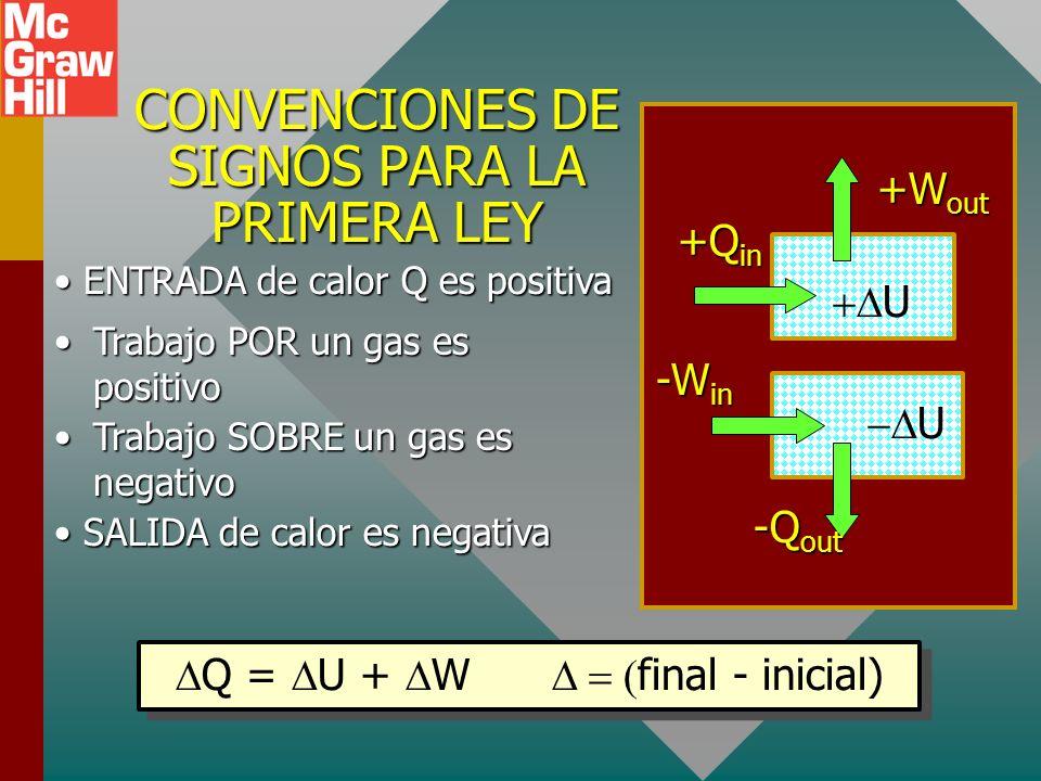 LA PRIMERA LEY DE LA TERMODINÁMICA: La entrada neta de calor en un sistema es igual al cambio en energía interna del sistema más el trabajo realizado