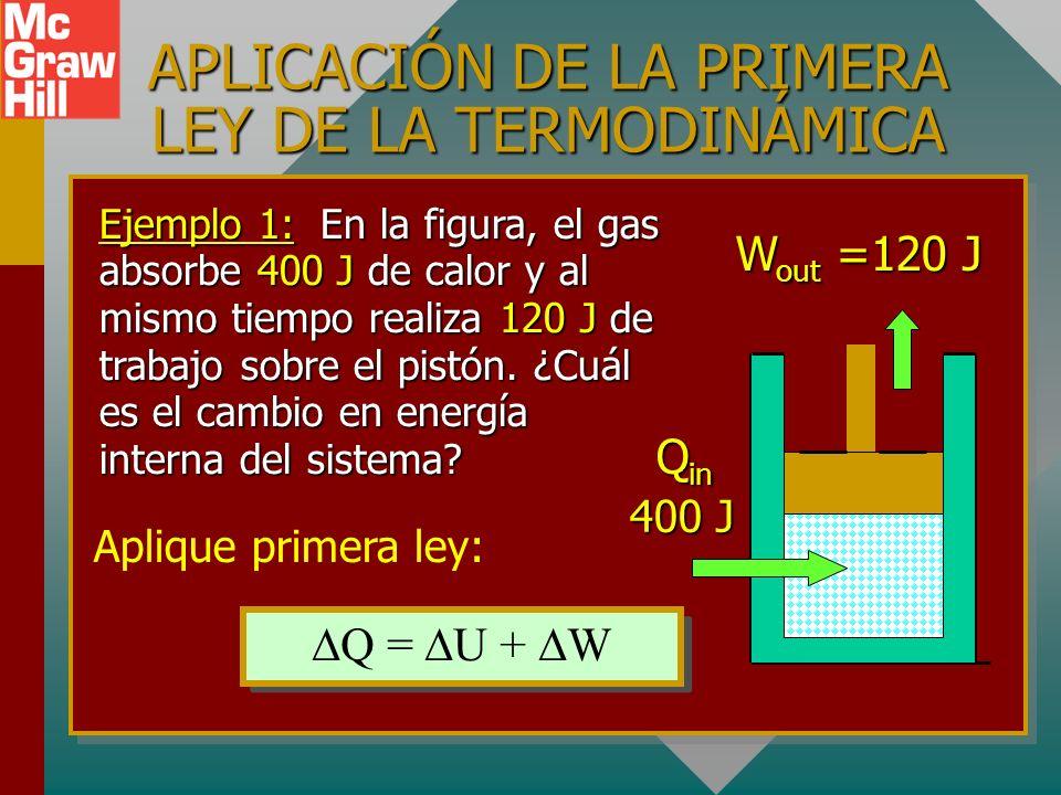 CONVENCIONES DE SIGNOS PARA LA PRIMERA LEY ENTRADA de calor Q es positiva ENTRADA de calor Q es positiva Q = U + W final - inicial) SALIDA de calor es