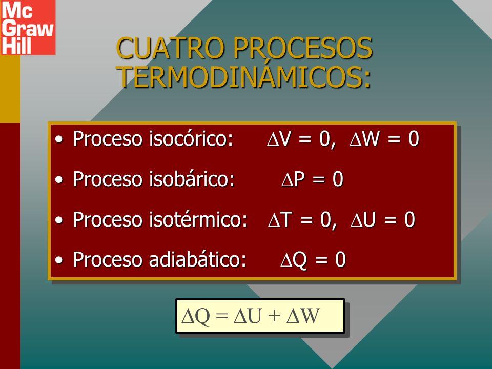 Ejemplo 1 (Cont.): Aplique la primera ley U = +280 J Los 400 J de energía térmica de entrada se usan para realizar 120 J de trabajo externo, aumenta l