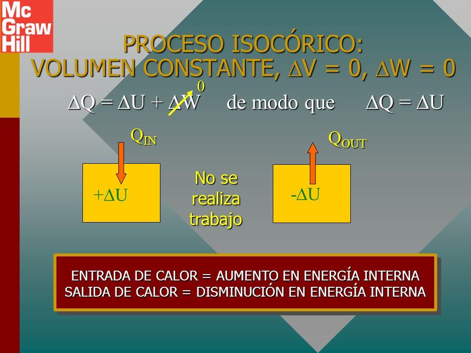 CUATRO PROCESOS TERMODINÁMICOS: Proceso isocórico: V = 0, W = 0Proceso isocórico: V = 0, W = 0 Proceso isobárico: P = 0Proceso isobárico: P = 0 Proces