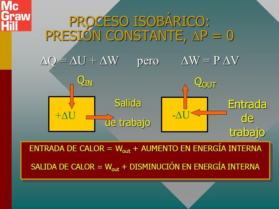EJEMPLO ISOCÓRICO: La entrada de calor aumenta P con V constante 400 J de entrada de calor aumentan la energía interna en 400 J y se realiza trabajo c