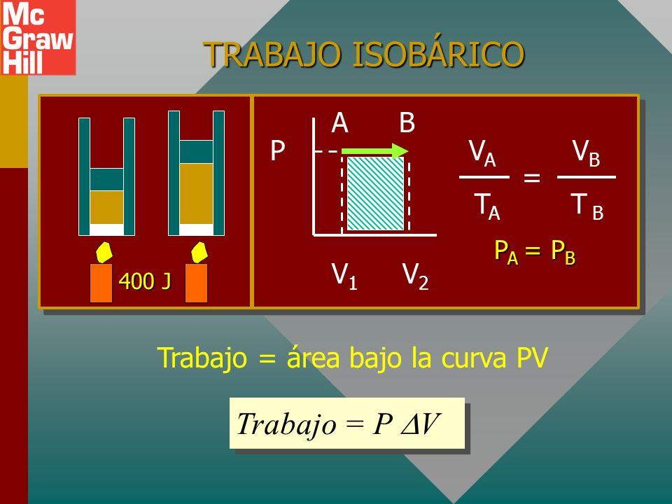 EJEMPLO ISOBÁRICO ( EJEMPLO ISOBÁRICO (Presión constante): La entrada de calor aumenta V con P constante 400 Jde calor realizan 120 J de trabajo y aum