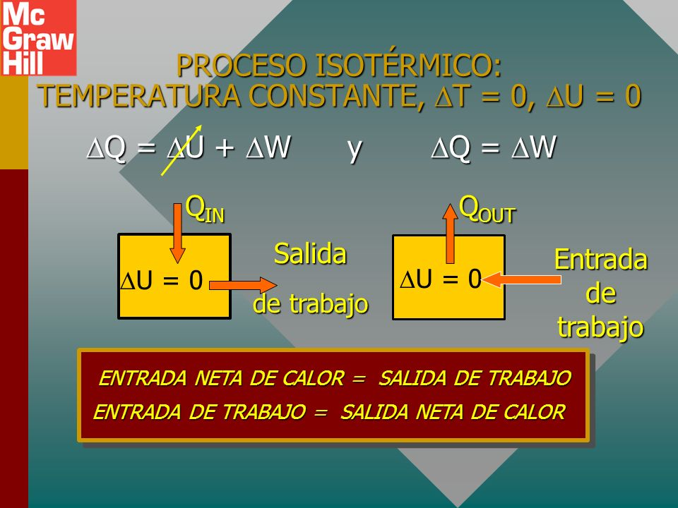 TRABAJO ISOBÁRICO 400 J Trabajo = área bajo la curva PV BA P V 1 V 2 V A V B T A T B = P A = P B Trabajo = P V