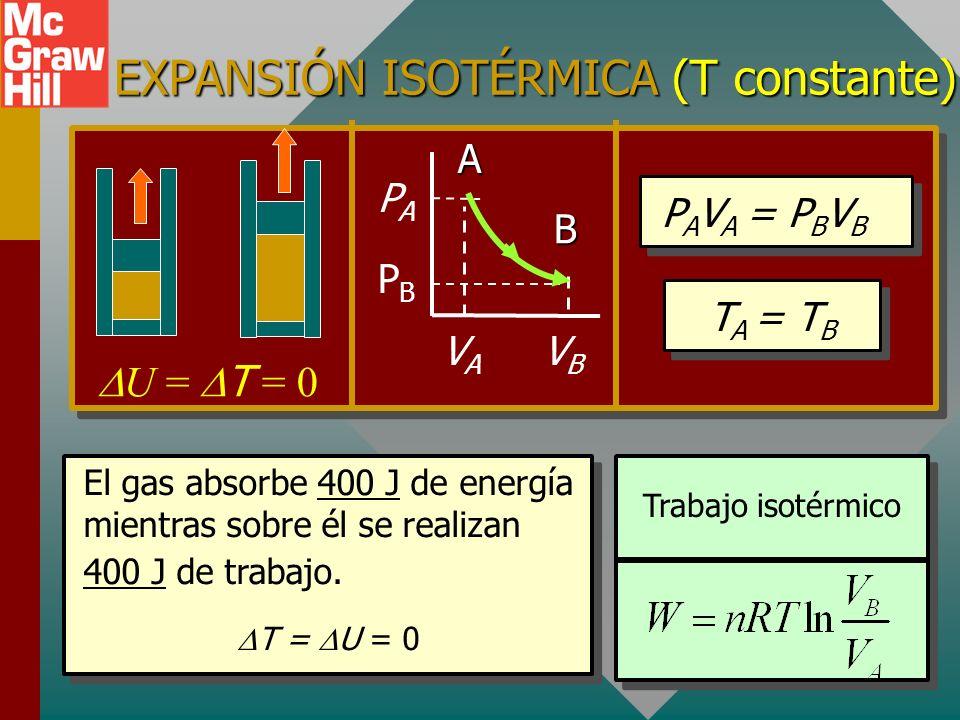 EJEMPLO ISOTÉRMICO (T constante): P A V A = P B V B No hay cambio en U Lenta compresión a temperatura constante: -- No hay cambio en U. U = T = 0 U =