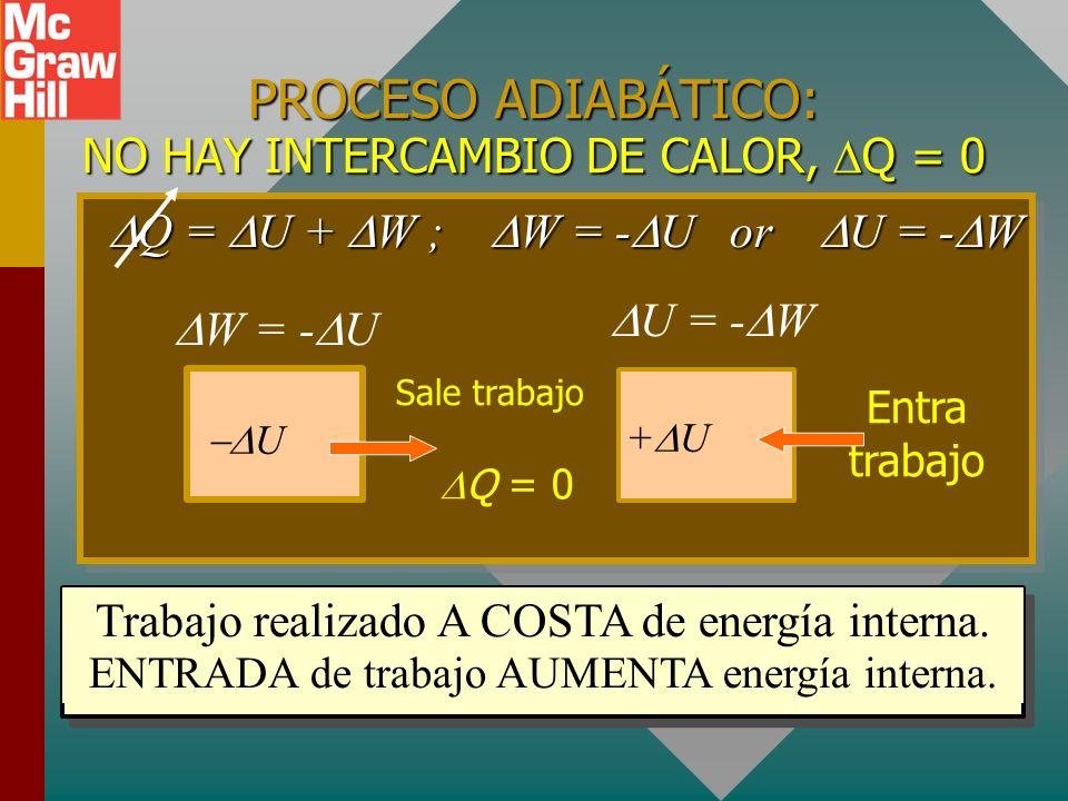 EXPANSIÓN ISOTÉRMICA (T constante): El gas absorbe 400 J de energía mientras sobre él se realizan 400 J de trabajo. T = U = 0 U = T = 0 B A PAPA V A V
