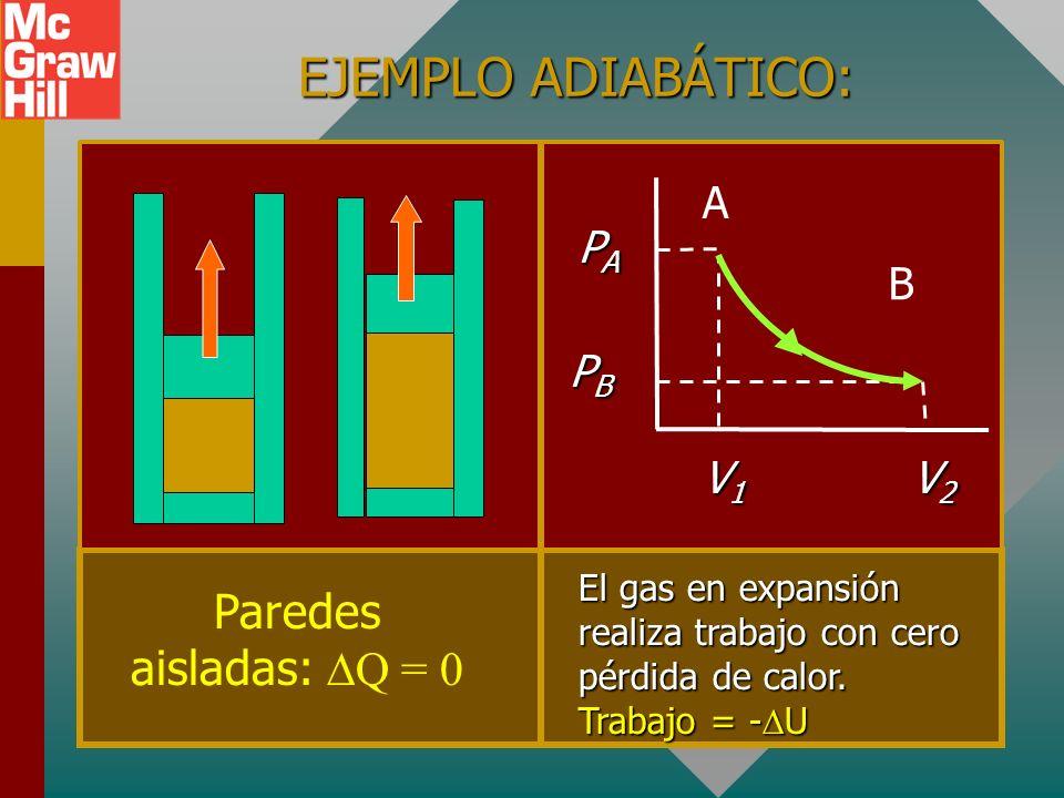 Q = U + W ; W = - U or U = - W Q = U + W ; W = - U or U = - W PROCESO ADIABÁTICO: NO HAY INTERCAMBIO DE CALOR, Q = 0 Trabajo realizado A COSTA de ener