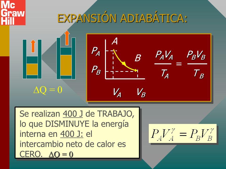 EJEMPLO ADIABÁTICO: Paredes aisladas: Q = 0 B A PAPAPAPA V 1 V 2 PBPBPBPB El gas en expansión realiza trabajo con cero pérdida de calor. Trabajo = - U