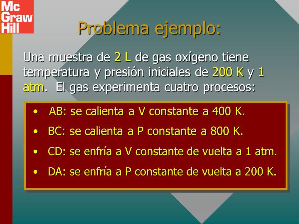RECUERDE, PARA CUALQUIER PROCESO QUE INVOLUCRA UN GAS IDEAL: PV = nRT U = nC v T U = nC v T Q = U + W Q = U + W P A V A P B V B T A T B T A T B =
