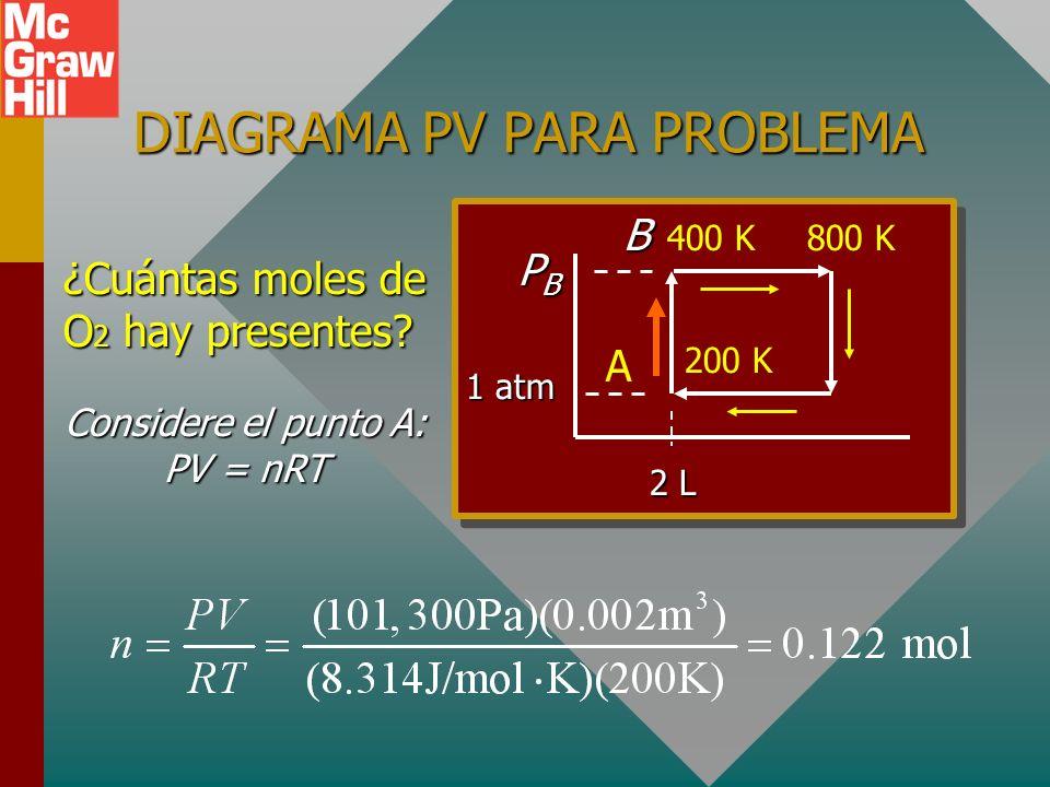 Problema ejemplo: AB: se calienta a V constante a 400 K.AB: se calienta a V constante a 400 K. Una muestra de 2 L de gas oxígeno tiene temperatura y p