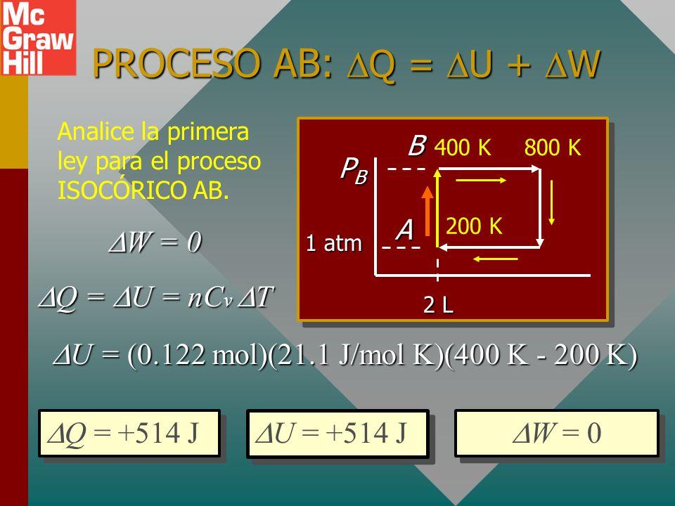 PROCESO AB: ISOCÓRICO ¿Cuál es la presión en el punto B? P A P B T A T B = 1 atm P B 200 K 400 K = P B = 2 atm or 203 kPa B A PBPBPBPB 2 L 1 atm 200 K