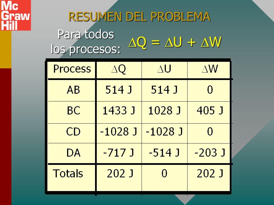 ENCUENTRE Q PARA EL PROCESO DA Analice la primera ley para DA. Q = U + W Q = U + W Q = -514 J - 203 J Q = -514 J - 203 J Q = -717 J Q = -717 J Q = -71