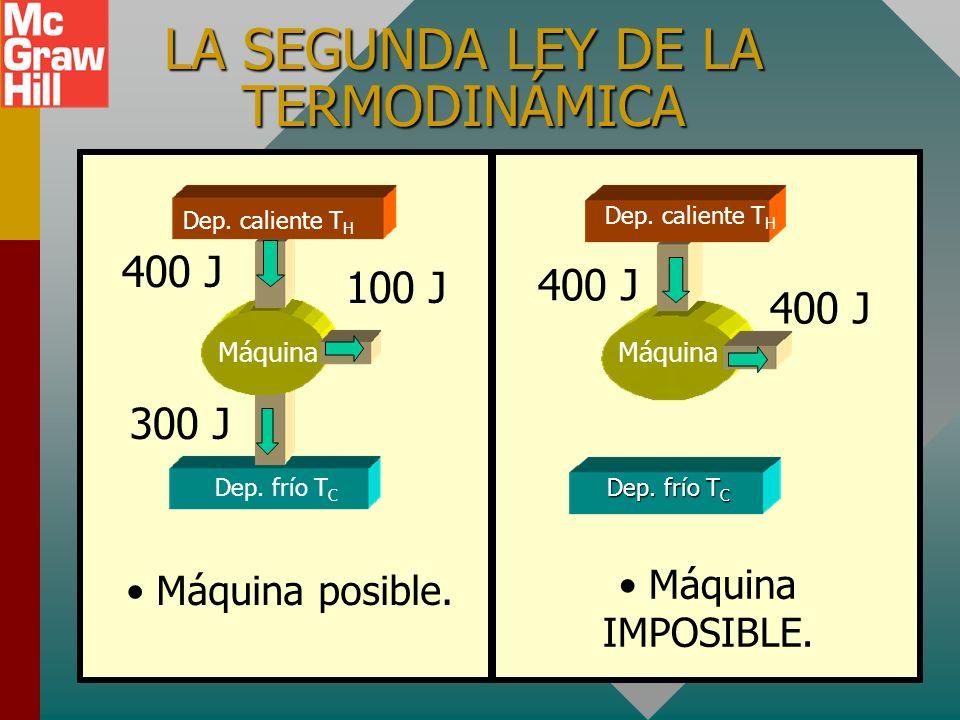 LA SEGUNDA LEY DE LA TERMODINÁMICA Es imposible construir una máquina que, al operar en un ciclo, no produzca efectos distintos a la extracción de cal