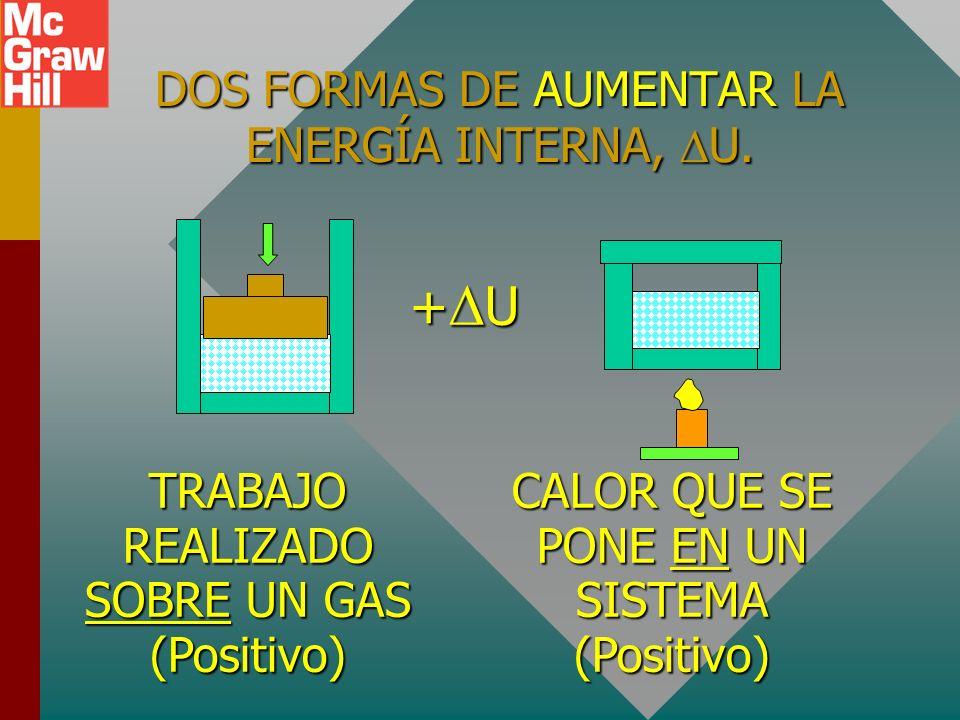 ENERGÍA INTERNA DEL SISTEMA La energía interna U de un sistema es el total de todos los tipos de energía que poseen las partículas que conforman el si
