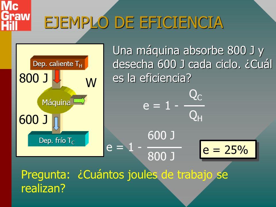 EFICIENCIA DE UNA MÁQUINA Dep. frío T C Máquina Dep. caliente T H QHQH W QCQC La eficiencia de una máquina térmica es la razón del trabajo neto realiz