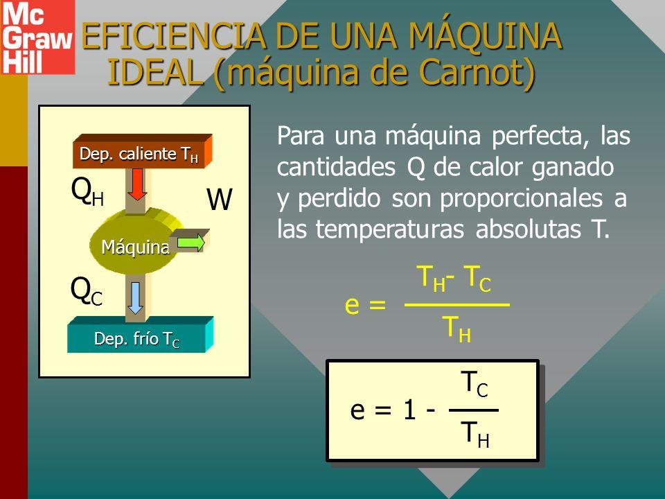 EJEMPLO DE EFICIENCIA Dep. frío T C Máquina Dep. caliente T H 800 J W 600 J Una máquina absorbe 800 J y desecha 600 J cada ciclo. ¿Cuál es la eficienc