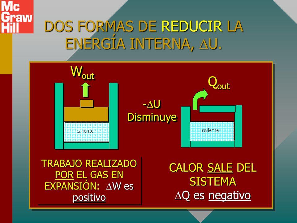 DOS FORMAS DE AUMENTAR LA ENERGÍA INTERNA, U. CALOR QUE SE PONE EN UN SISTEMA (Positivo) + U TRABAJO REALIZADO SOBRE UN GAS (Positivo)