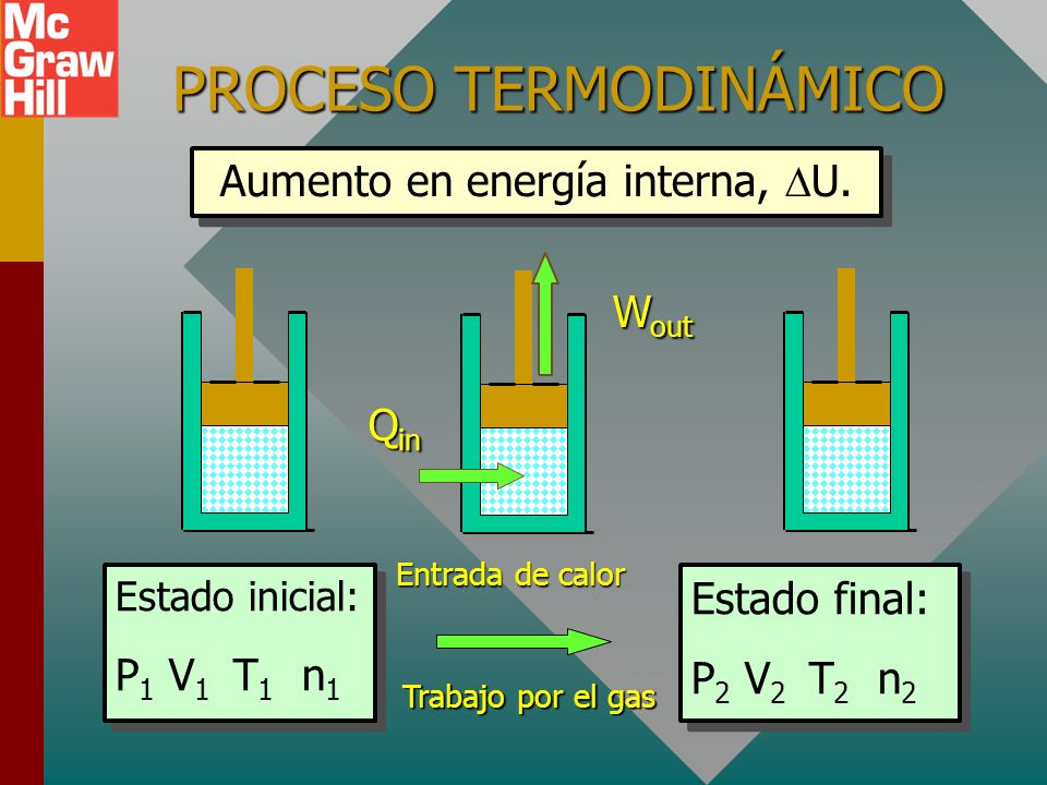ESTADO TERMODINÁMICO El ESTADO de un sistema termodinámico se determina mediante cuatro factores: Presión absoluta P en pascalesPresión absoluta P en