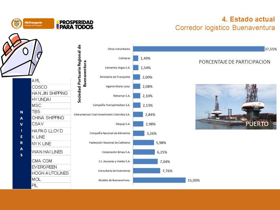 4. Estado actual Corredor logistico Buenaventura PUERTO PORCENTAJE DE PARTICIPACION