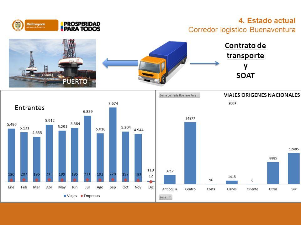 4. Estado actual Corredor logistico Buenaventura PUERTO Entrantes VIAJES ORIGENES NACIONALES Contrato de transporte y SOAT