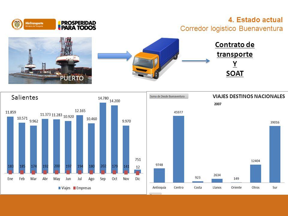 4. Estado actual Corredor logistico Buenaventura PUERTO Salientes VIAJES DESTINOS NACIONALES Contrato de transporte Y SOAT