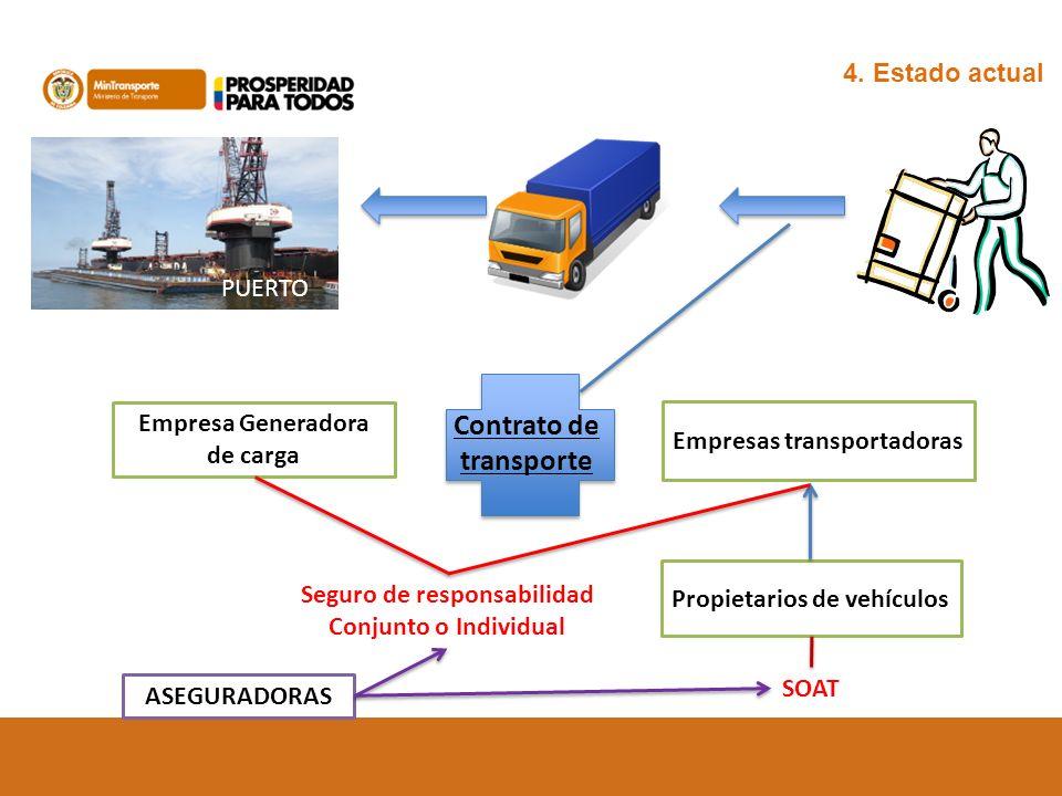 4. Estado actual PUERTO Contrato de transporte Empresa Generadora de carga Empresas transportadoras Propietarios de vehículos SOAT Seguro de responsab