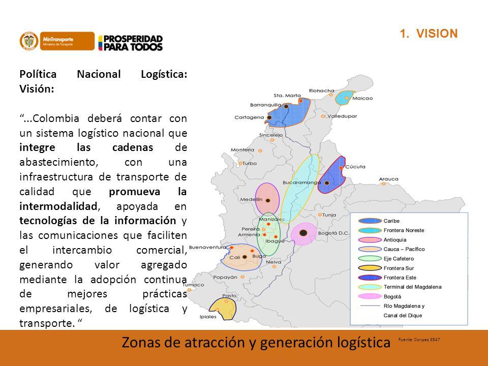 1. VISION Fuente: Conpes 3547 Zonas de atracción y generación logística Política Nacional Logística: Visión:...Colombia deberá contar con un sistema l
