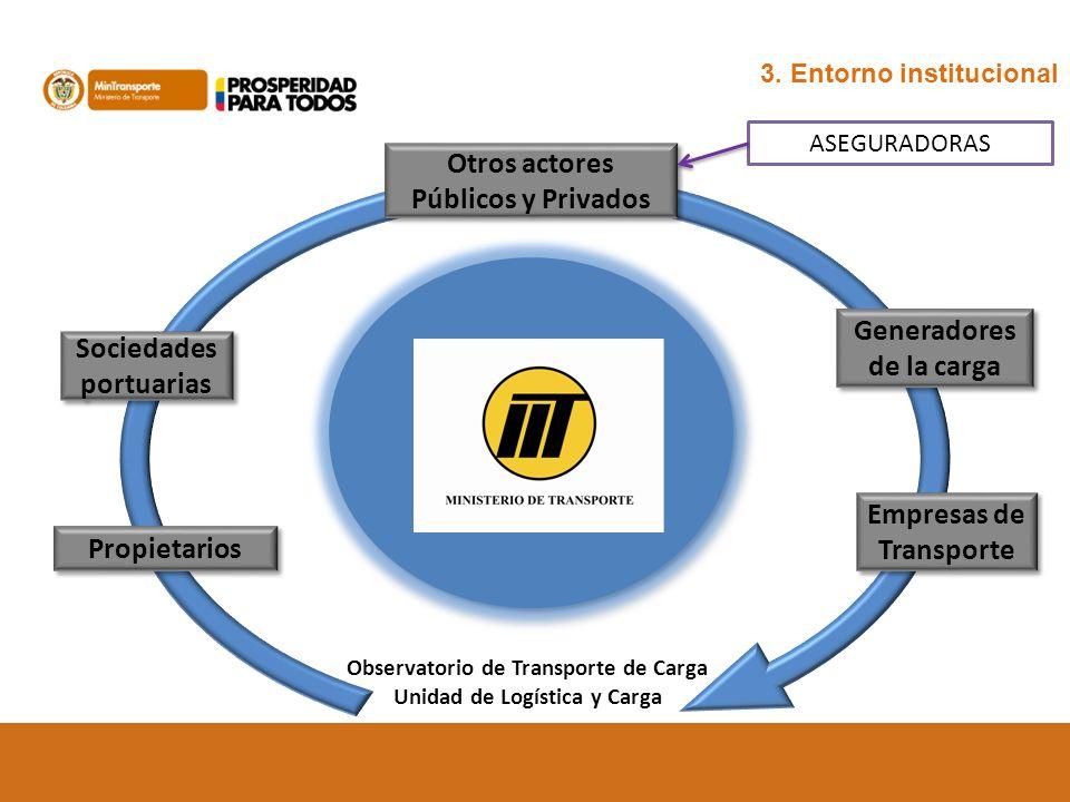 Sociedades portuarias Observatorio de Transporte de Carga Unidad de Logística y Carga Otros actores Públicos y Privados Generadores de la carga Empres
