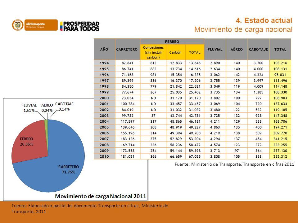 4. Estado actual Movimiento de carga nacional Fuente: Ministerio de Transporte, Transporte en cifras 2011 Fuente: Elaborado a partid del documento Tra
