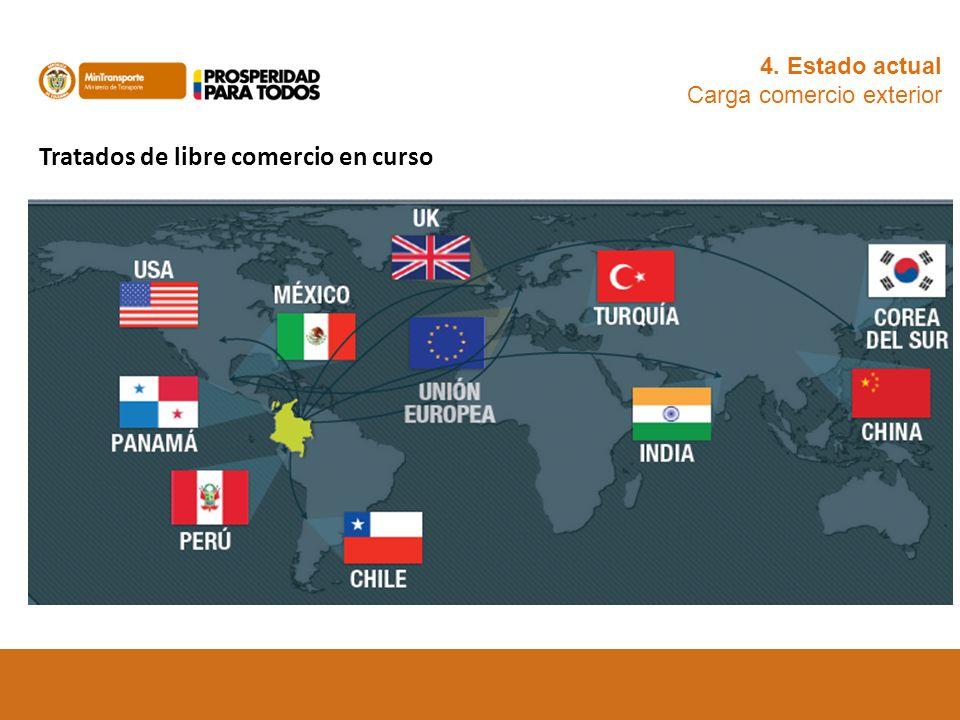 4. Estado actual Carga comercio exterior Tratados de libre comercio en curso