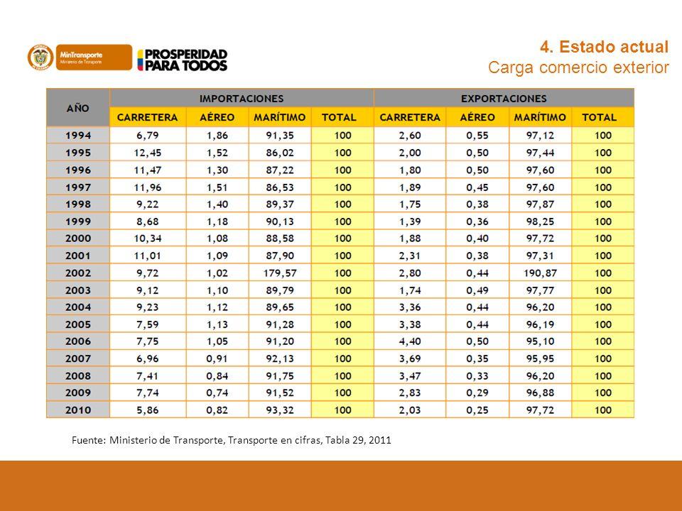 Fuente: Ministerio de Transporte, Transporte en cifras, Tabla 29, 2011 4. Estado actual Carga comercio exterior