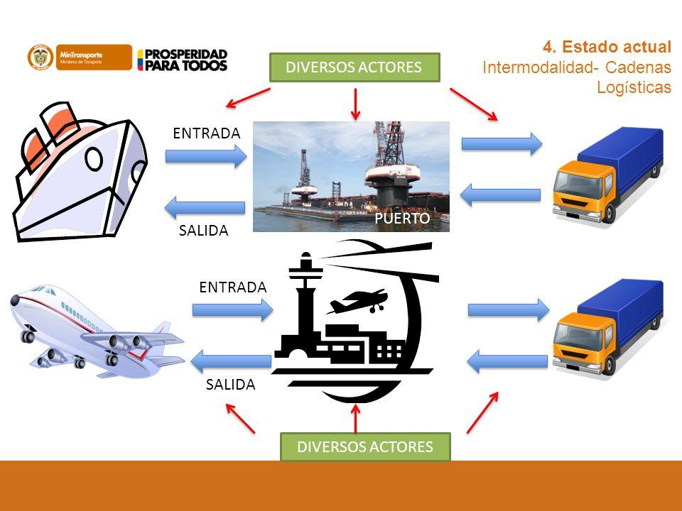 4. Estado actual Intermodalidad- Cadenas Log í sticas ENTRADA SALIDA PUERTO ENTRADA SALIDA DIVERSOS ACTORES