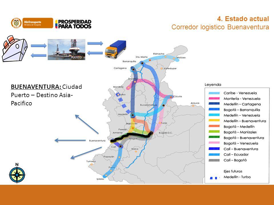 4. Estado actual Corredor logistico Buenaventura BUENAVENTURA: Ciudad Puerto – Destino Asia- Pacifico