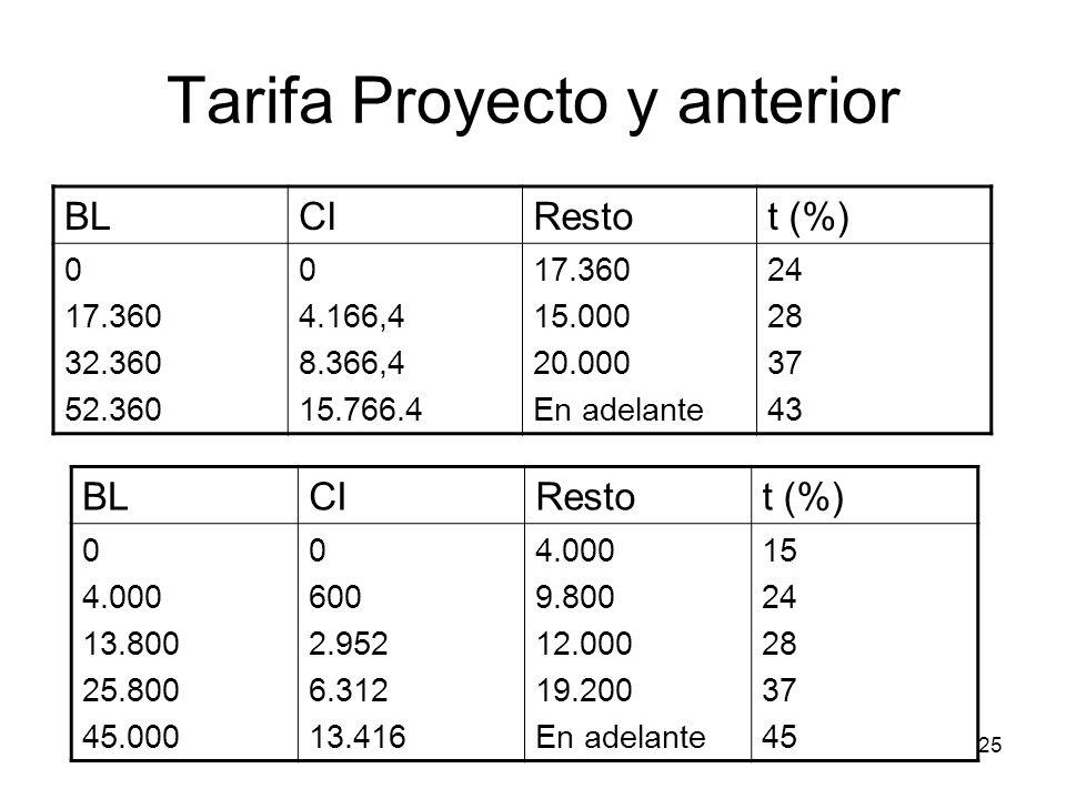 25 Tarifa Proyecto y anterior BLCIRestot (%) 0 17.360 32.360 52.360 0 4.166,4 8.366,4 15.766.4 17.360 15.000 20.000 En adelante 24 28 37 43 BLCIRestot