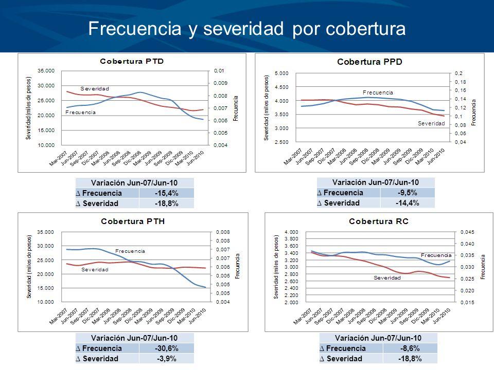 Haga clic para modificar el estilo de título del patrón Haga clic para modificar el estilo de texto del patrón –Segundo nivel Tercer nivel –Cuarto nivel »Quinto nivel Frecuencia y severidad por cobertura Variación Jun-07/Jun-10 Frecuencia-15,4% Severidad-18,8% Variación Jun-07/Jun-10 Frecuencia-9,5% Severidad-14,4% Variación Jun-07/Jun-10 Frecuencia-30,6% Severidad-3,9% Variación Jun-07/Jun-10 Frecuencia-8,6% Severidad-18,8%