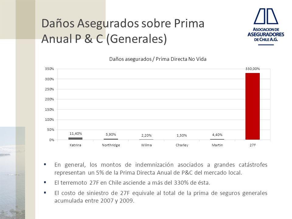 Daños Asegurados sobre Prima Anual P & C (Generales) En general, los montos de indemnización asociados a grandes catástrofes representan un 5% de la P