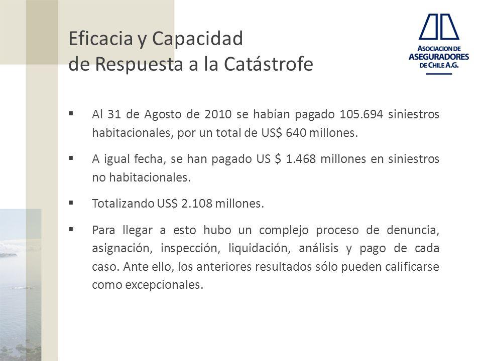 Eficacia y Capacidad de Respuesta a la Catástrofe Al 31 de Agosto de 2010 se habían pagado 105.694 siniestros habitacionales, por un total de US$ 640 millones.