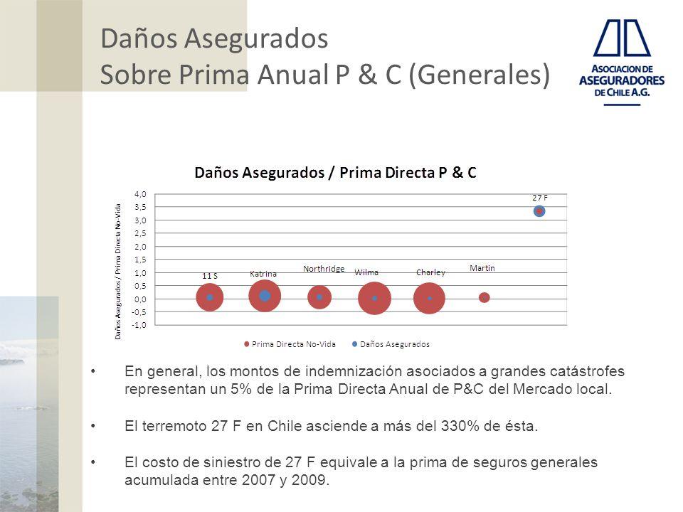 Daños Asegurados Sobre Prima Anual P & C (Generales) En general, los montos de indemnización asociados a grandes catástrofes representan un 5% de la Prima Directa Anual de P&C del Mercado local.