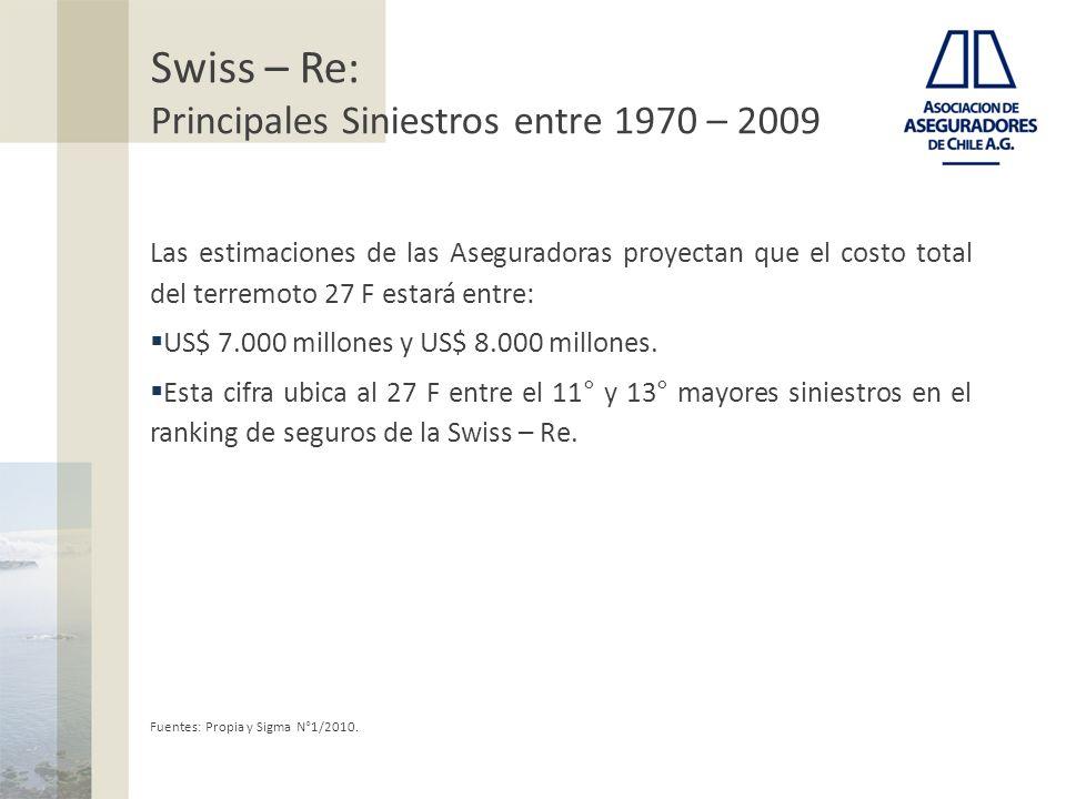 Swiss – Re: Principales Siniestros entre 1970 – 2009 Las estimaciones de las Aseguradoras proyectan que el costo total del terremoto 27 F estará entre