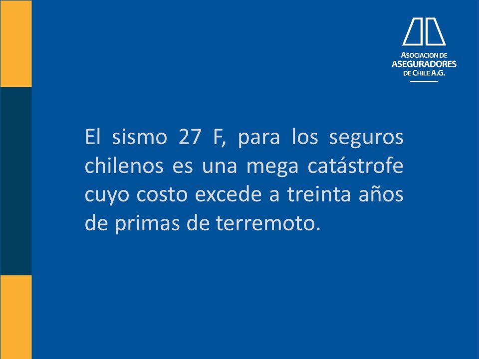 El sismo 27 F, para los seguros chilenos es una mega catástrofe cuyo costo excede a treinta años de primas de terremoto.