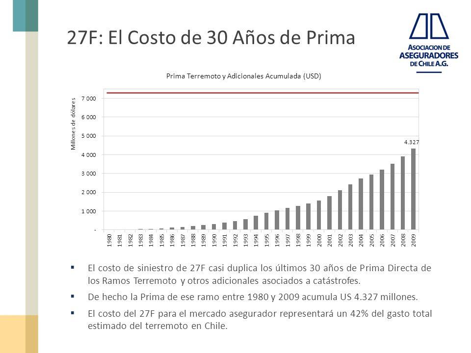 27F: El Costo de 30 Años de Prima El costo de siniestro de 27F casi duplica los últimos 30 años de Prima Directa de los Ramos Terremoto y otros adicionales asociados a catástrofes.