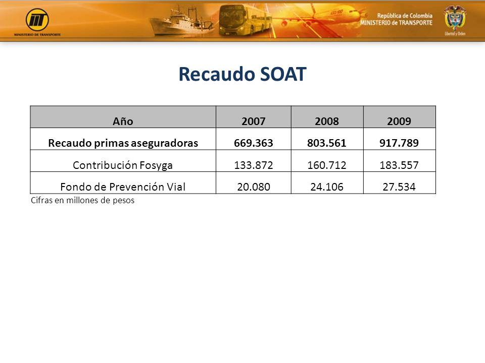 Recaudo SOAT Año200720082009 Recaudo primas aseguradoras669.363803.561917.789 Contribución Fosyga133.872160.712183.557 Fondo de Prevención Vial20.0802