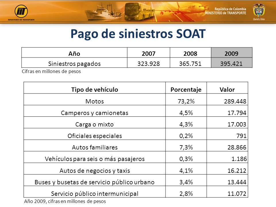 Pago de siniestros SOAT Tipo de vehículoPorcentajeValor Motos73,2% 289.448 Camperos y camionetas4,5% 17.794 Carga o mixto4,3% 17.003 Oficiales especia