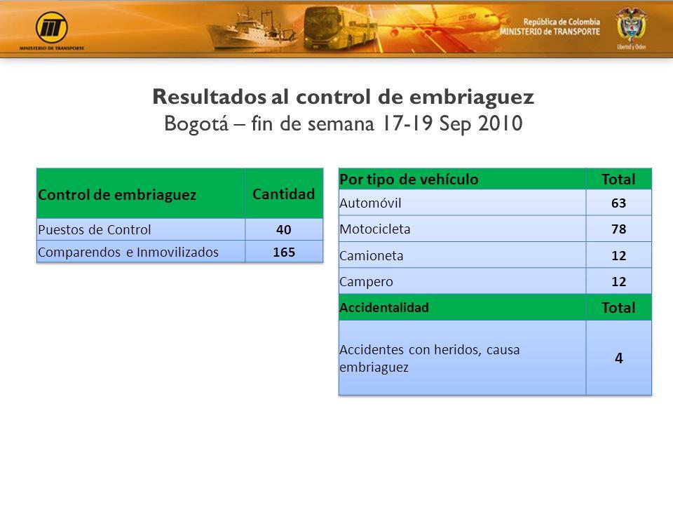 Resultados al control de embriaguez Bogotá – fin de semana 17-19 Sep 2010