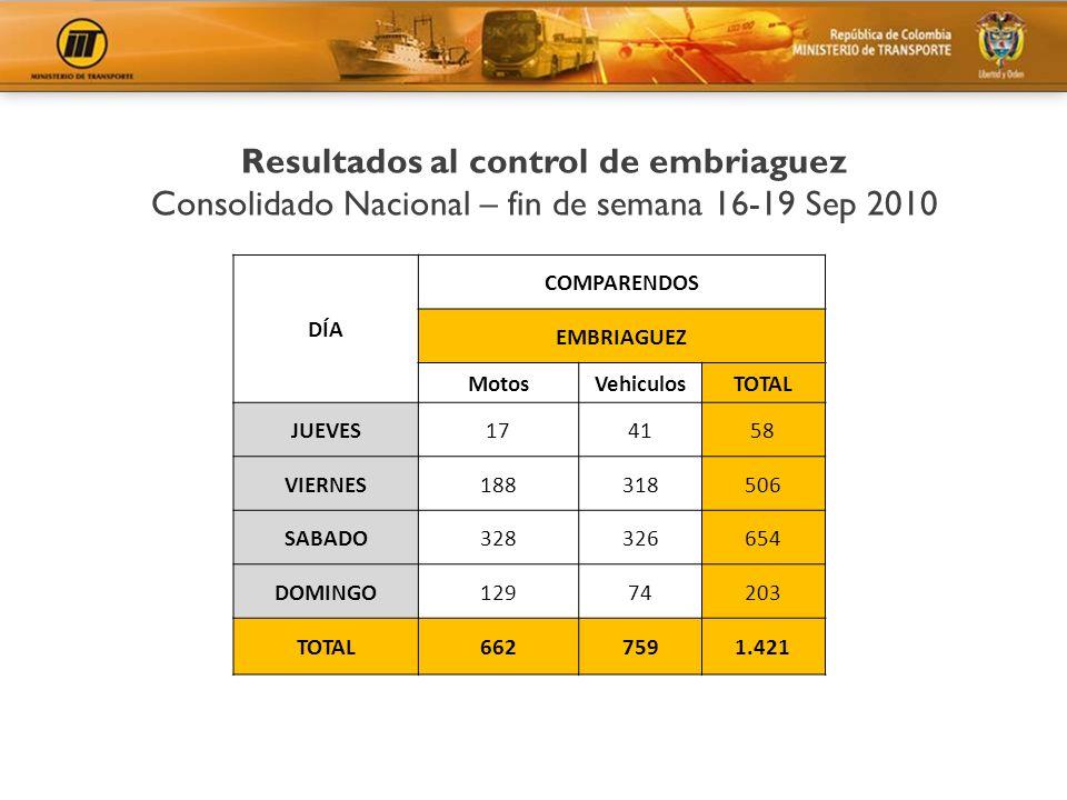 DÍA COMPARENDOS EMBRIAGUEZ MotosVehiculosTOTAL JUEVES174158 VIERNES188318506 SABADO328326654 DOMINGO12974203 TOTAL6627591.421 Resultados al control de
