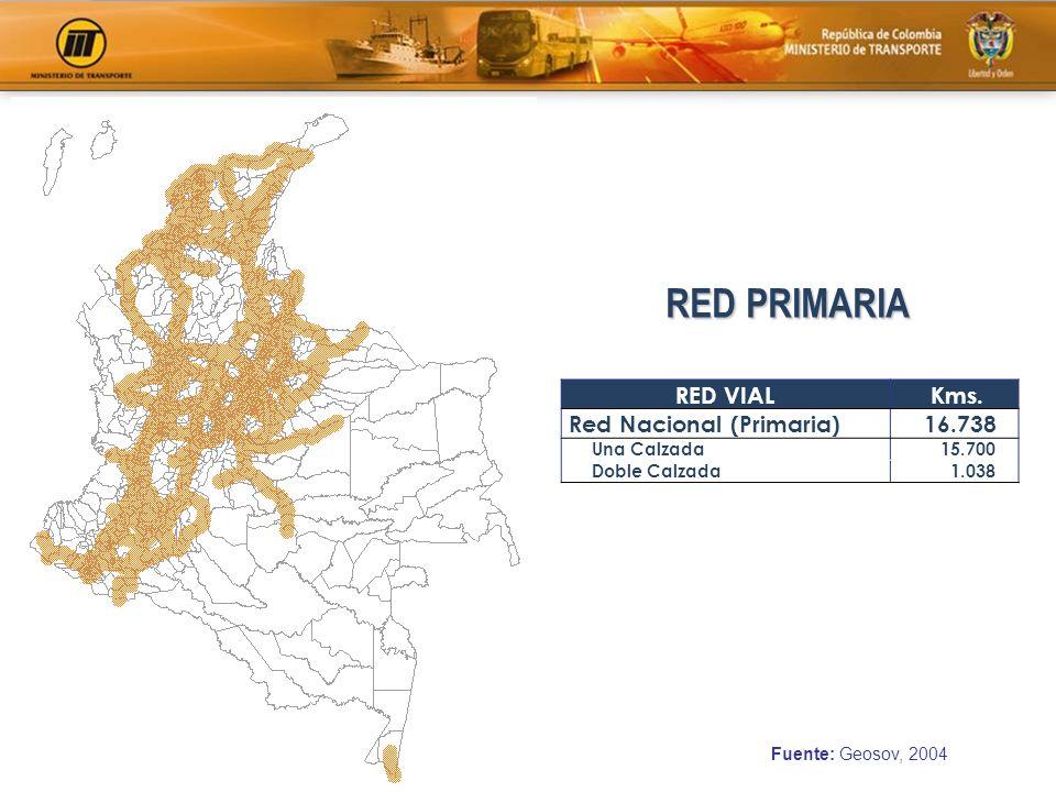 RED PRIMARIA Fuente: Geosov, 2004 RED VIAL Kms. Red Nacional (Primaria) 16.738 Una Calzada 15.700 Doble Calzada 1.038